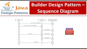 Builder Design Pattern In Java Builder Design Pattern Sequence Diagram