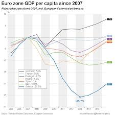15 Charts That Explain The Greek Crisis World Economic Forum