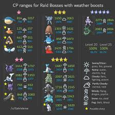 Pokemon Go Weather Chart Raid Bosses Cp Ranges Before After Weather Boost
