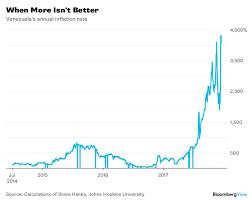 Zimbabwe Inflation Chart Venezuela Is Living A Hyperinflation Nightmare Bloomberg