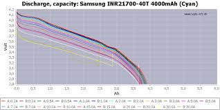Battery Mooch 21700 Chart Test Of Samsung Inr21700 40t 4000mah Cyan