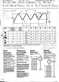 Poly V Belt Size Chart Poly V Belt Size Chart