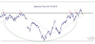 What Is A Star Chart Mystery Chart 05 15 2019 All Star Charts