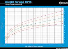 Growth Chart Baby Boy Australia Child Growth Learning Resource Poor Growth Weight For