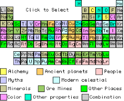 Chemistry Chart Elements Names Discovery And Naming Of Chemical Elements