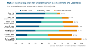 6 25 Sales Tax Chart Who Pays Low And Middle Earners In Massachusetts Pay Larger
