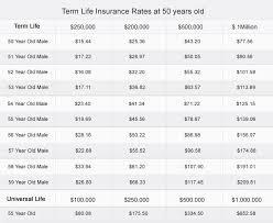 Compare Term Life Insurance Quotes Extraordinary Term Life Insurance Quote Best Term Life Insurance Quote Comparison