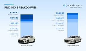 Honda Accord Model Comparison Chart Honda Accord Vs Toyota Camry Which Car Is Right For Me