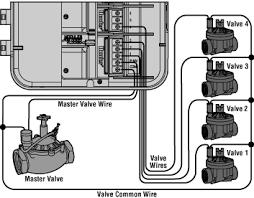 what is an irrigation master valve wiring sprinkler system Wiring Sprinkler System here is an example of how to wire a master valve into an irrigation system