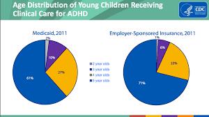 Types Of Adhd Medication Chart How America Treats Preschoolers With Adhd In Charts