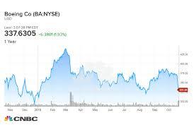 Market Outlook Wednesday Boeing And Tesla Earnings