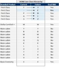 Delta Fare Chart Agency Faqs For Booking Class Realignment