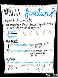 Equivalent Fractions Anchor Chart 4th Grade Fraction Anchor Charts Cassie Dahl Teaching Technology