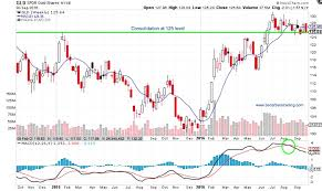 Gold Prices Gld Trading On Edge Of Risk On Off