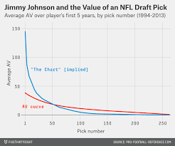 Jimmy Johnson Trade Chart No Team Can Beat The Draft Fivethirtyeight