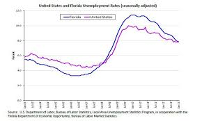 Florida Unemployment Rate Dips Below U S Level For First