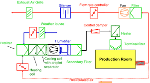 air conditioning system components. hvac. overview components air conditioning system