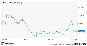 Pillpack Stock Chart Why Rite Aid Stock Has Lost 13 This Year The Motley Fool
