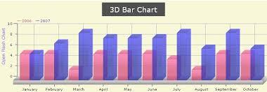 Open Flash Chart Descargar Gratis