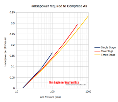 Cfm To Psi Conversion Chart Horsepower Required To Compress Air