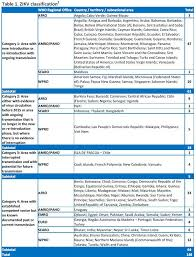 WHO | Zika situation report