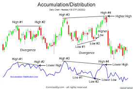 Accumulation Distribution Technical Indicator