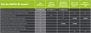 Car Insurance Comparison Chart Car Insurance Comparison Websites