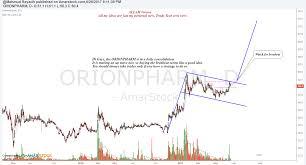 Amarstock Chart Nbl Stock Chart