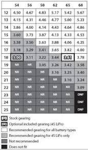 Traxxas Xmaxx Gearing Chart Traxxas E