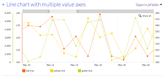 Excel Chart Axis Range Multiple Axis Line Chart In Excel Stack Overflow