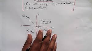 Sensible Cooling Psychrometric Chart Sensible Cooling Heating Humidifcation On Psychrometric Chart Rac Tutorial 16