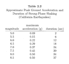 Earthquake Design Magnitude Structural Engineering General
