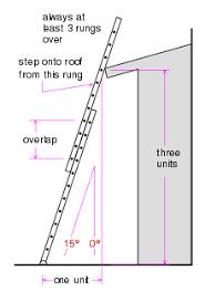 Step Ladder Size Chart Ladder Wikipedia