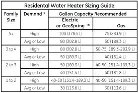 heat pump sizing. Contemporary Sizing Heat Pump Size Chart Larger Image To Pump Sizing U