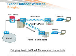 outdoor wireless network diagram wireless backhaul design wireless wiring diagram