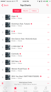 Drake Has 21 Out Of The Top 22 Songs On Apple Music Chart