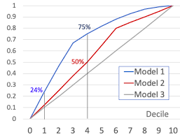 How To Determine The Best Model Towards Data Science