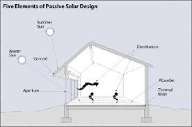 Solar Home  Inhabitat  Green Design Innovation Architecture Solar Home Designs