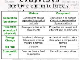 Elements   pounds  and Mixtures likewise Elements  pounds And Mixtures Worksheet   Fill Online  Printable furthermore Separating mixtures by mba06ht   Teaching Resources   Tes further Worksheet  Elements and  pounds 4   Worksheets  Student learning further  besides elements  pounds   mixtures worksheet answers worksheet likewise Element clipart physical science   Pencil and in color element additionally Elements   pounds   Mixtures Worksheet further Natural Sciences Grade 8 as well Elements  cpds  mixtures   ELEMENTS  POUNDS MIXTURES Label as an as well elements  pounds and mixtures worksheet answers part 4. on elements compounds and mixtures worksheet