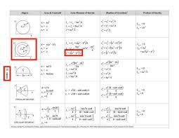 Polar Moment Of Inertia Fe Exam Ncees Reference Handbook