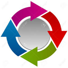 Circular Arrows Flow Chart With Circle Presentation Info Graphics