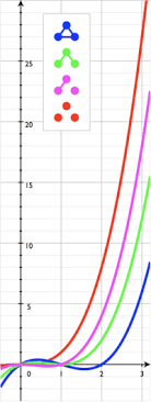 A technique to quickly develop the alternative method is to use a custom number format and using the color number modifier like. Graph Coloring Wikipedia