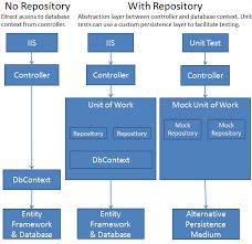 C Repository Pattern