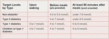 Methodical Gestational Diabetes Blood Sugar Range Chart