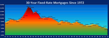 30 Year Mortgage Rate Chart Historical National Average 30 Year Fixed Mortgage Rates Since 1972 We