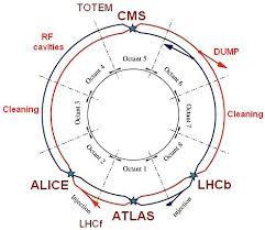 Resultado de imagen de LHC