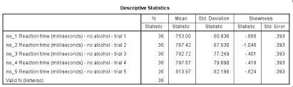 Spss Apa Chart Template Creating Apa Format Descriptives Tables In Spss