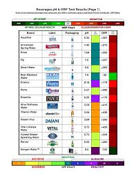 Ph Of Beverages Chart Beverage P H Orp Test Results