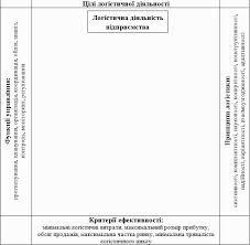 Реферат Жаркова Маргарита Константиновна Инновационные методы  4 Выводы Логистика это метод управления
