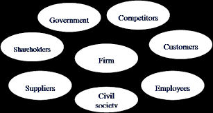 mba essay writing corporate social responsibility even though in the past corporations were regarded as playing a single economic profit making role this view has been challenged and changing over the last